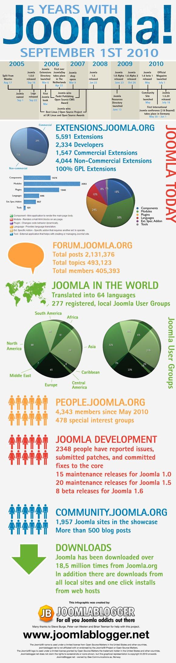 infographie joomla